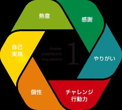 【ワンデックスの経営理念1】感謝、やりがい、チャレンジ・行動力、個性、自己実現、熱意