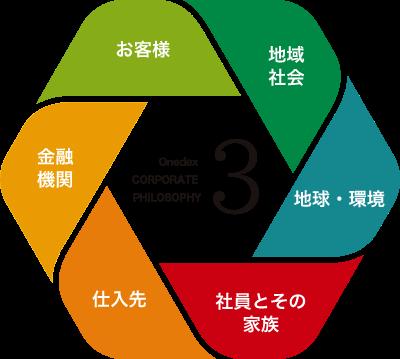 【ワンデックスの経営理念3】地域社会、地球・環境、社員とその家族、仕入先、金融機関、お客様