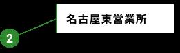 名古屋特販営業所 名古屋東営業所